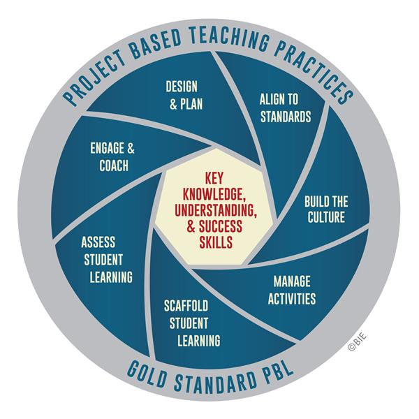PBL Gold Standards Graphic